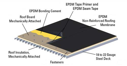 epdm roofing repair in Greater Vancouver area: Burnaby, Richmond, North Vancouver, Coquitlam, New Westminister, Surrey
